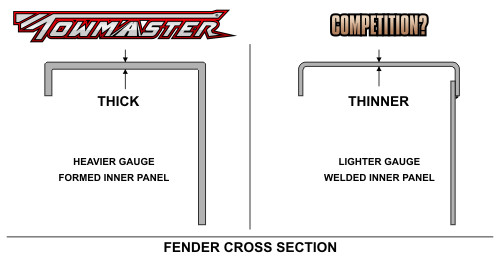 Trailer fender comparison
