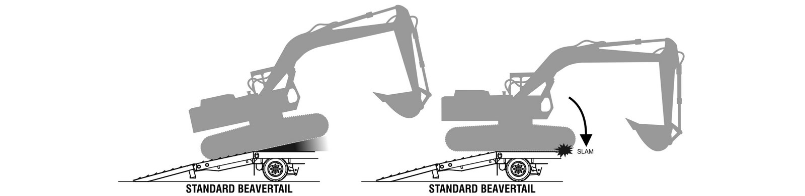 "On a standard beavertail, tracked equipment tends to ""high-point"" before the front of it ""slams"" onto the trailer deck, making loading and unloading a bit nerving."