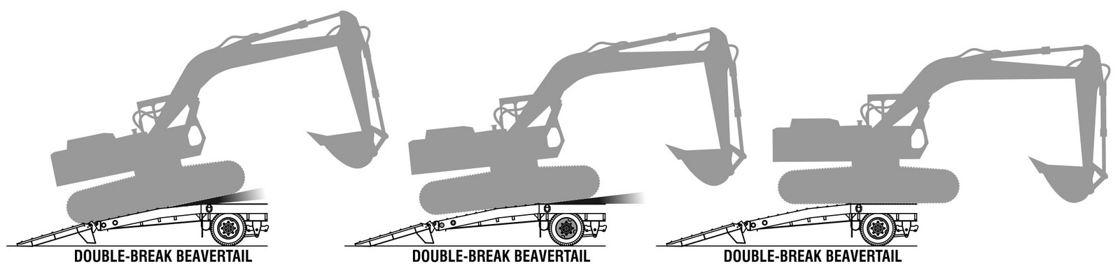 With our double-break beavertail, tracked equipment eases onto the deck better, making loading and unloading easier on the operator and equipment.
